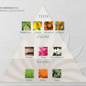 Acqua Di Sardegna Eau de Parfum - Man